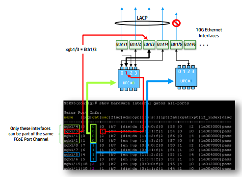 Nuxus-UPC-Ports