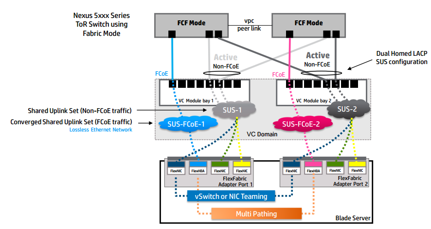 VCFF-Dual-hop-Uplinks