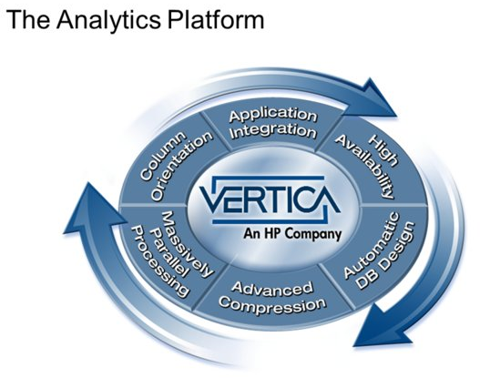 Architectural overview of HP's Vertica DB – Data Center Notes