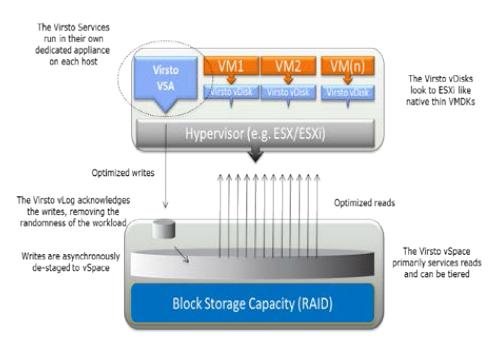Virsto VMware Architecture