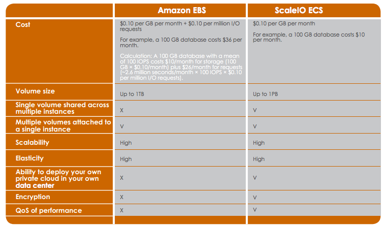 ScaleIO vs Amazon