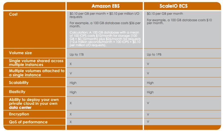 ScaleIO vs Amazon
