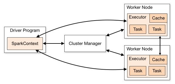 spark-cluster-overview