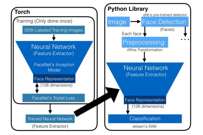 openface_diagram