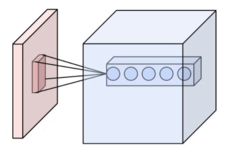 conv_layer_depth