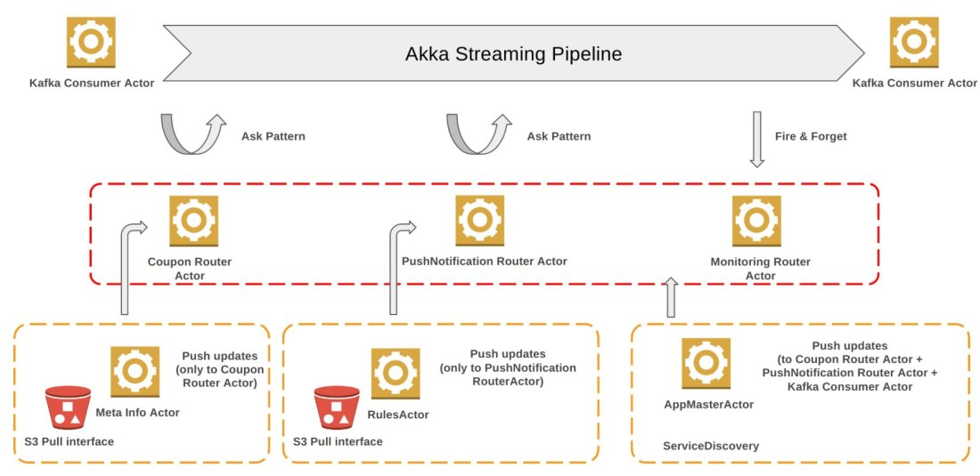 akka-streaming-pipeline