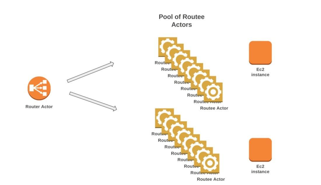 akka_router_architecture