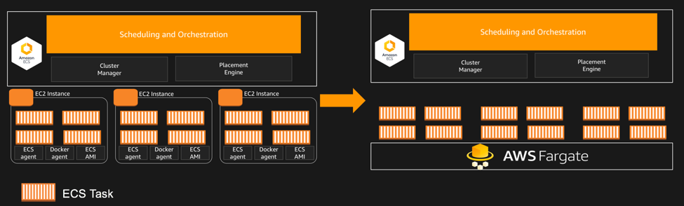 Container orchestration in AWS: comparing ECS, Fargate and EKS
